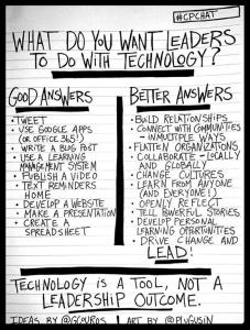 Thanks to George Couros for this infographic.